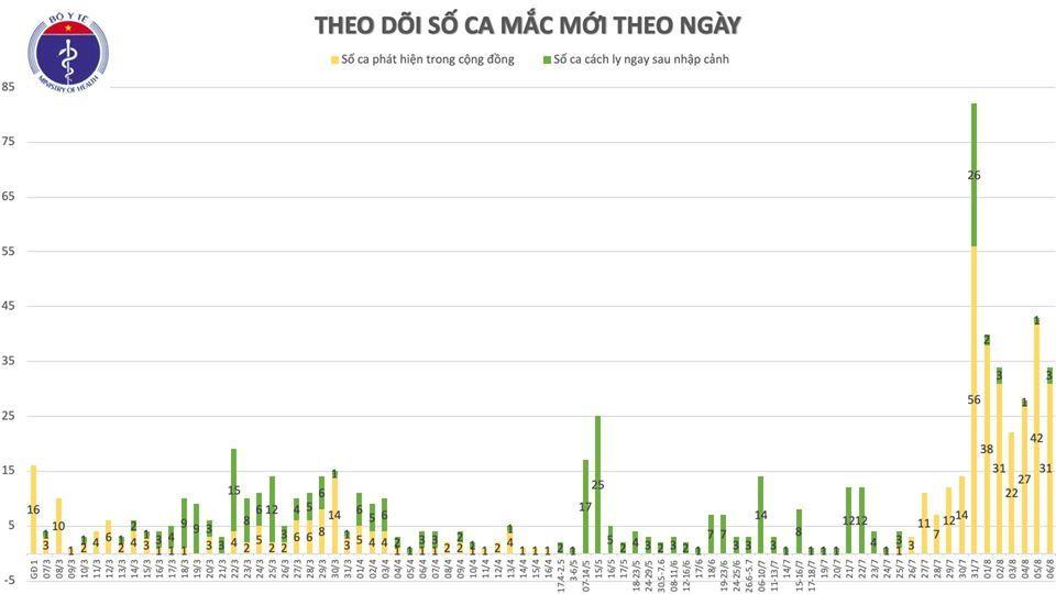 Bắc Giang, Đà Nẵng và Quảng Nam đưa số ca bệnh Covid-19 tăng thêm 30 ca