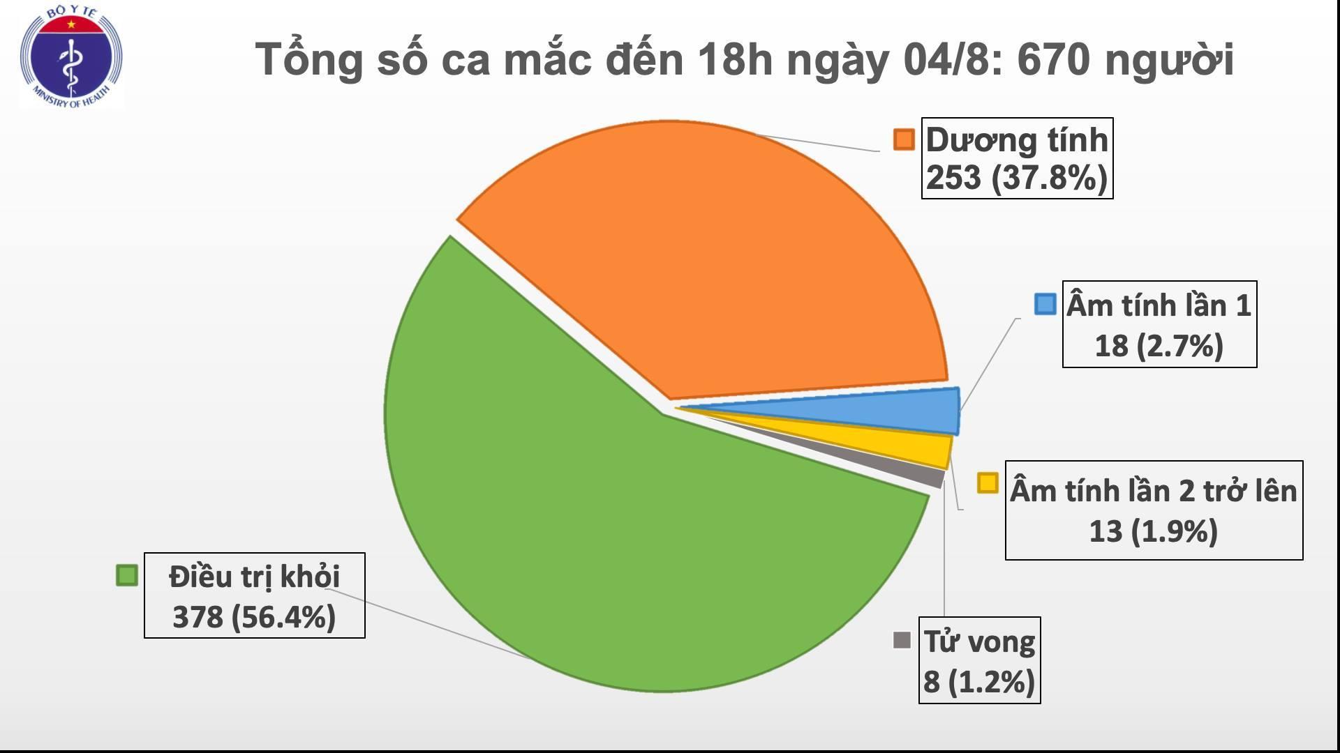 Cả nước có thêm 18 ca Covid-19, có 17 ca liên quan Đà Nẵng
