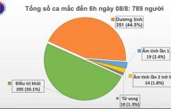 Cả nước thêm 5 ca mắc Covid-19 mới, Hà Nội có ca bệnh thứ 5