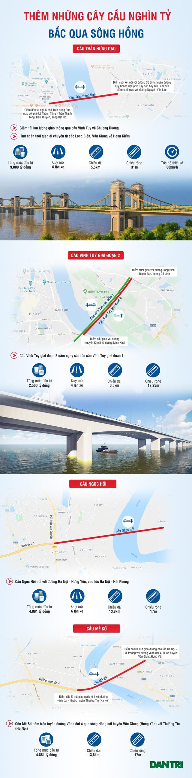 Điểm danh những cây cầu nghìn tỷ bắc qua sông Hồng sắp được xây dựng ở Hà Nội